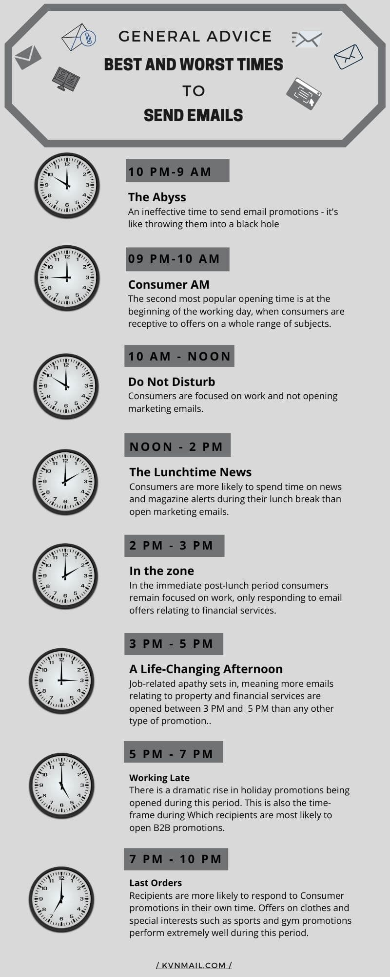 General Advice for Best and Worst Times to Send Emails